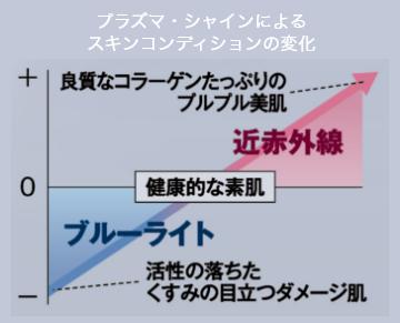 プラズマ・シャインによるスキンコンディションの変化